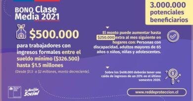 Bono clase media 2021